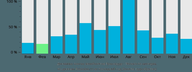 Динамика поиска авиабилетов из Краснодара в Малагу по месяцам