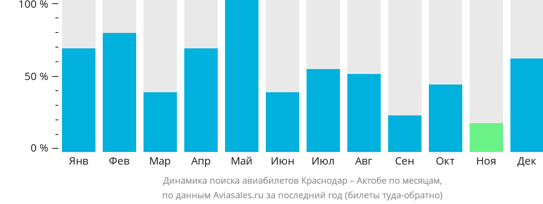 Динамика поиска авиабилетов из Краснодара в Актюбинск по месяцам