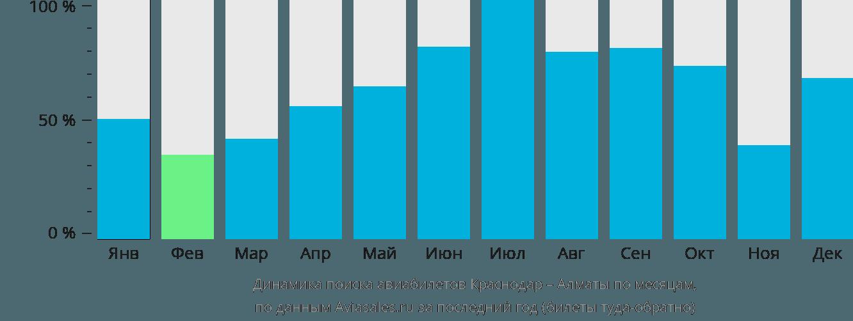 Динамика поиска авиабилетов из Краснодара в Алматы по месяцам