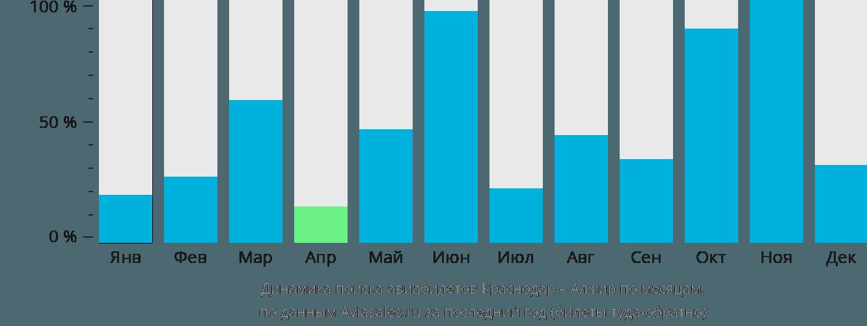 Динамика поиска авиабилетов из Краснодара в Алжир по месяцам
