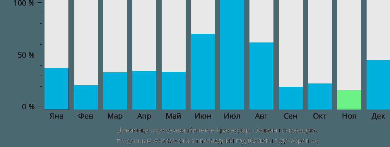 Динамика поиска авиабилетов из Краснодара в Амман по месяцам