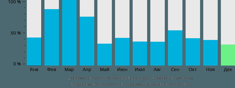 Динамика поиска авиабилетов из Краснодара в Армению по месяцам