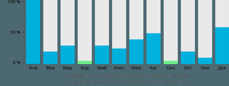 Динамика поиска авиабилетов из Краснодара в Анкоридж по месяцам