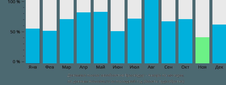 Динамика поиска авиабилетов из Краснодара в Анкару по месяцам