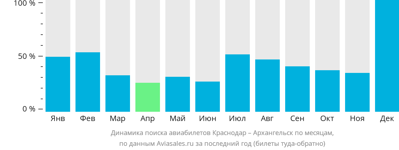 Динамика поиска авиабилетов из Краснодара в Архангельск по месяцам