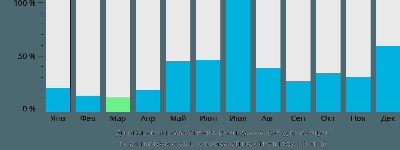 Динамика поиска авиабилетов из Краснодара в Ашхабад по месяцам