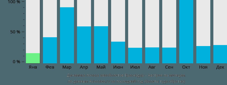 Динамика поиска авиабилетов из Краснодара в Австрию по месяцам
