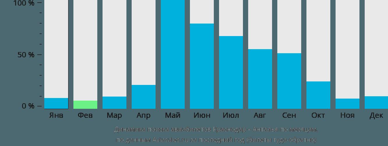 Динамика поиска авиабилетов из Краснодара в Анталью по месяцам
