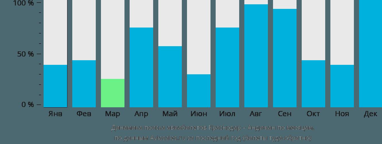Динамика поиска авиабилетов из Краснодара в Андижан по месяцам