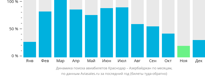 Динамика поиска авиабилетов из Краснодара в Азербайджан по месяцам