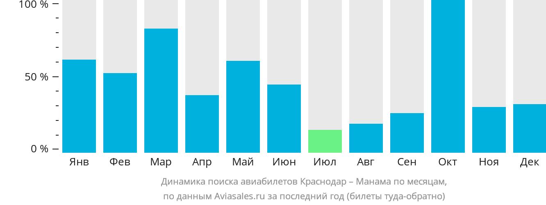 Динамика поиска авиабилетов из Краснодара в Манаму по месяцам