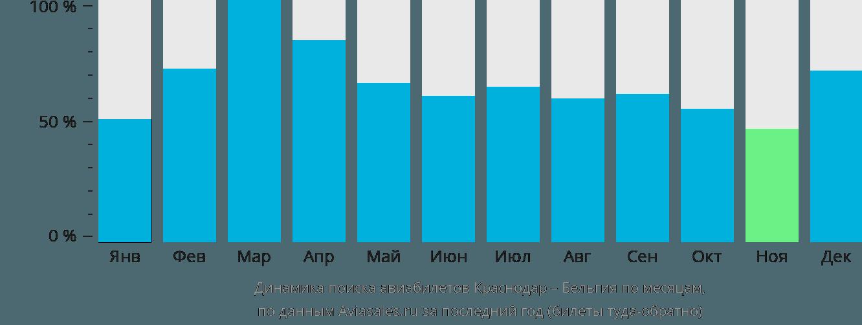Динамика поиска авиабилетов из Краснодара в Бельгию по месяцам