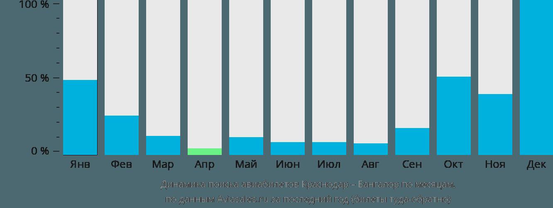 Динамика поиска авиабилетов из Краснодара в Бангалор по месяцам