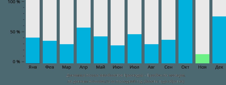 Динамика поиска авиабилетов из Краснодара в Брисбен по месяцам