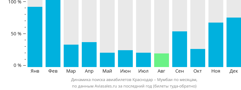 Динамика поиска авиабилетов из Краснодара в Мумбаи по месяцам