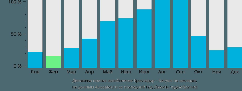 Динамика поиска авиабилетов из Краснодара в Батуми по месяцам