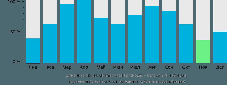 Динамика поиска авиабилетов из Краснодара в Беларусь по месяцам