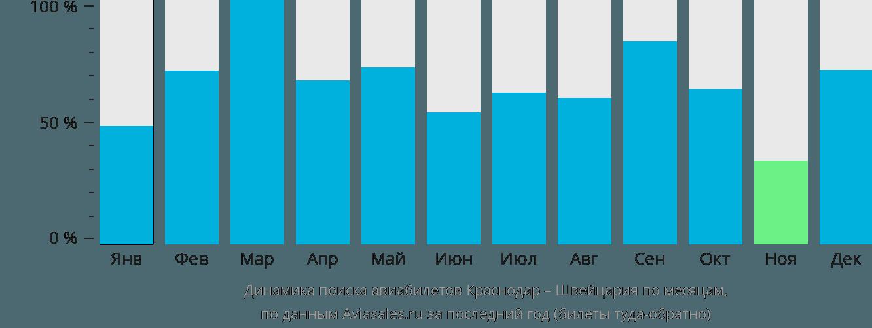 Динамика поиска авиабилетов из Краснодара в Швейцарию по месяцам
