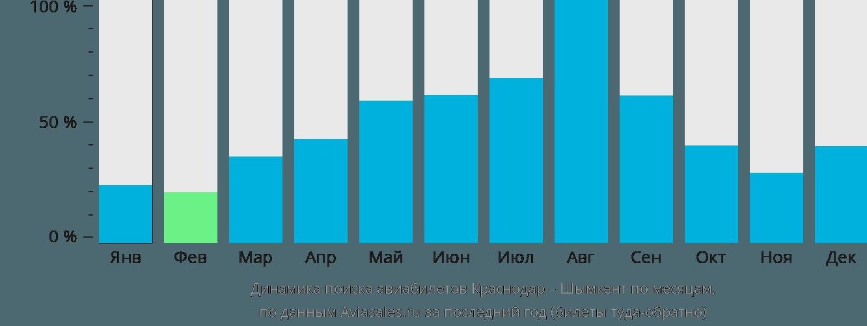 Динамика поиска авиабилетов из Краснодара в Шымкент по месяцам