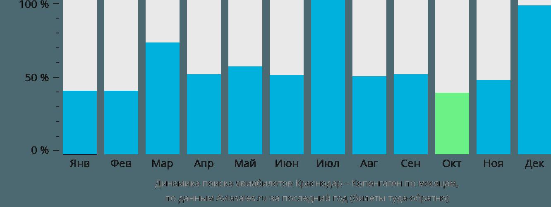 Динамика поиска авиабилетов из Краснодара в Копенгаген по месяцам