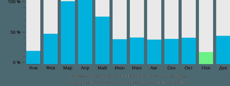Динамика поиска авиабилетов из Краснодара в Чехию по месяцам