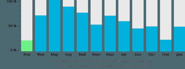 Динамика поиска авиабилетов из Краснодара в Германию по месяцам