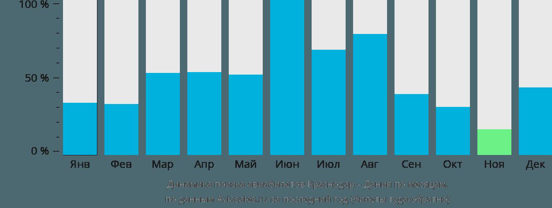 Динамика поиска авиабилетов из Краснодара в Данию по месяцам