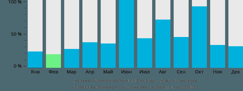 Динамика поиска авиабилетов из Краснодара в Днепр по месяцам
