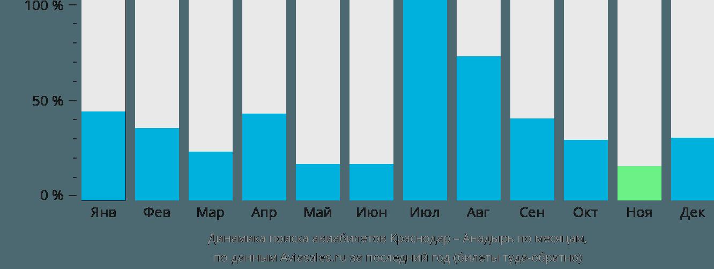 Динамика поиска авиабилетов из Краснодара в Анадырь по месяцам