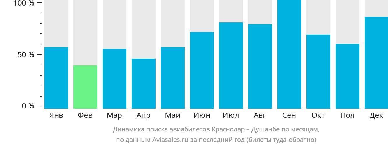 Динамика поиска авиабилетов из Краснодара в Душанбе по месяцам
