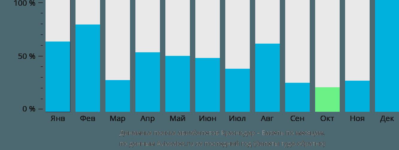 Динамика поиска авиабилетов из Краснодара в Базель по месяцам