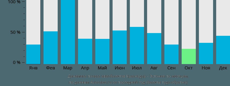 Динамика поиска авиабилетов из Краснодара в Эстонию по месяцам