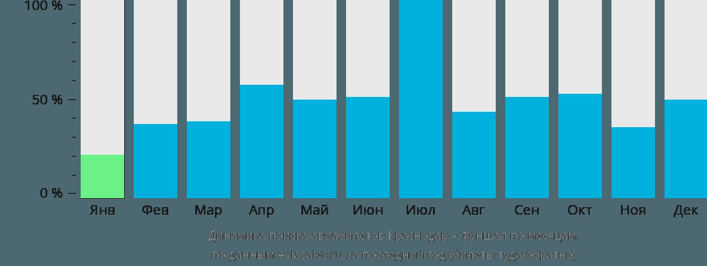 Динамика поиска авиабилетов из Краснодара в Фуншал по месяцам