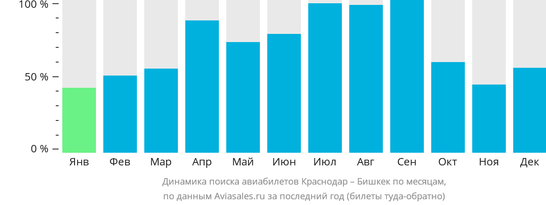 Динамика поиска авиабилетов из Краснодара в Бишкек по месяцам