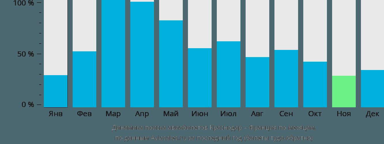 Динамика поиска авиабилетов из Краснодара во Францию по месяцам