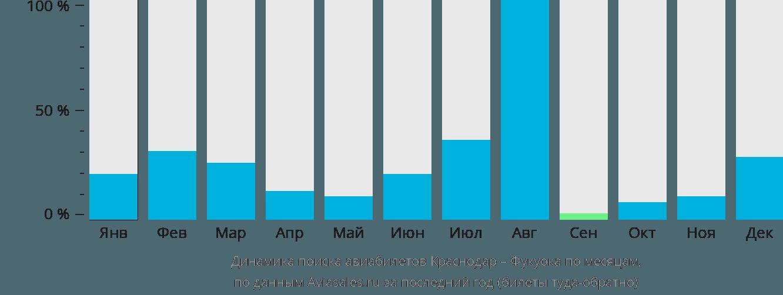 Динамика поиска авиабилетов из Краснодара в Фукуоку по месяцам