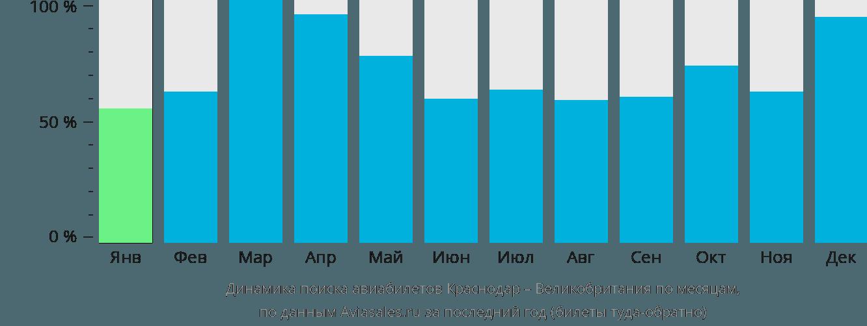 Динамика поиска авиабилетов из Краснодара в Великобританию по месяцам