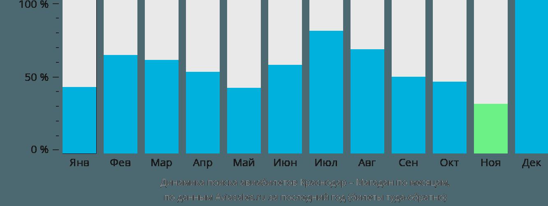 Динамика поиска авиабилетов из Краснодара в Магадан по месяцам