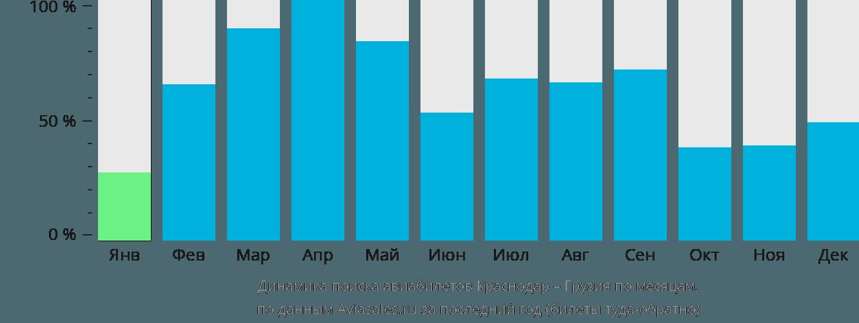 Динамика поиска авиабилетов из Краснодара в Грузию по месяцам