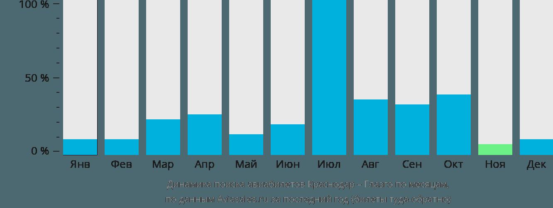 Динамика поиска авиабилетов из Краснодара в Глазго по месяцам
