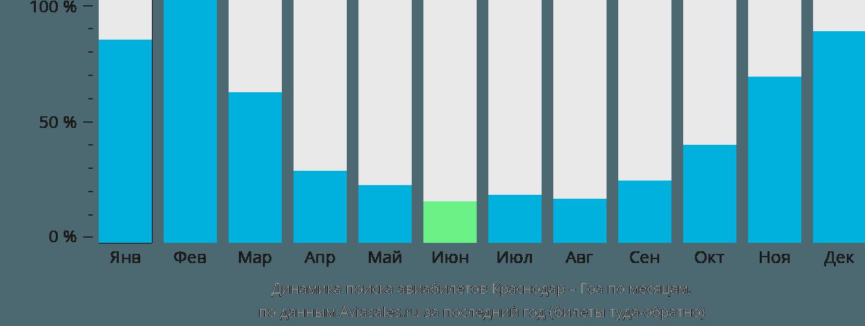 Динамика поиска авиабилетов из Краснодара в Гоа по месяцам