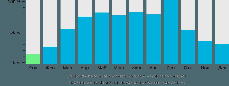 Динамика поиска авиабилетов из Краснодара в Грецию по месяцам