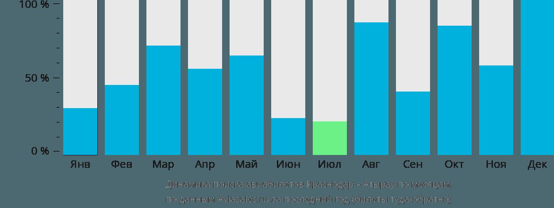 Динамика поиска авиабилетов из Краснодара в Атырау по месяцам