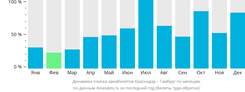 Динамика поиска авиабилетов из Краснодара в Гамбург по месяцам
