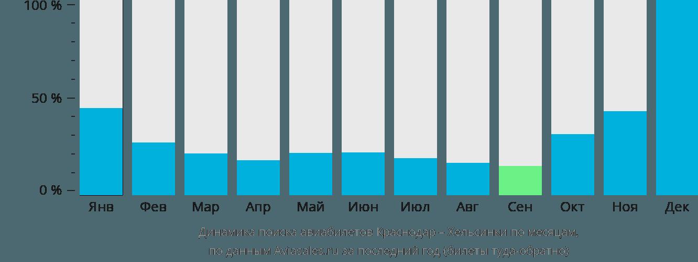 Динамика поиска авиабилетов из Краснодара в Хельсинки по месяцам