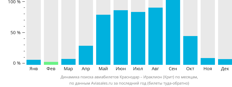Динамика поиска авиабилетов из Краснодара в Ираклион (Крит) по месяцам