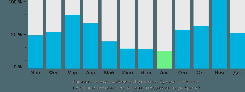 Динамика поиска авиабилетов из Краснодара в Хургаду по месяцам