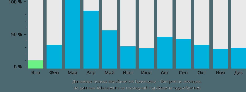 Динамика поиска авиабилетов из Краснодара в Венгрию по месяцам