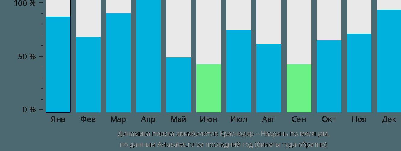Динамика поиска авиабилетов из Краснодара в Назрань по месяцам