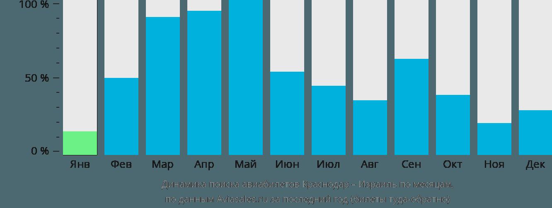 Динамика поиска авиабилетов из Краснодара в Израиль по месяцам